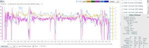 Lakeside Bike Data