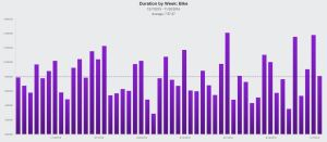 weekly-bike-duration